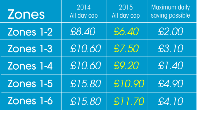 New Fares for 2015