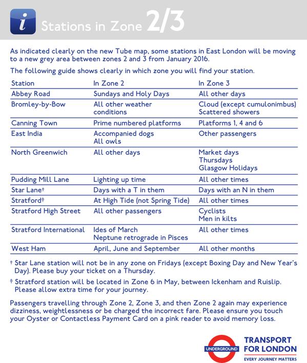 Zone 2/3 Guide
